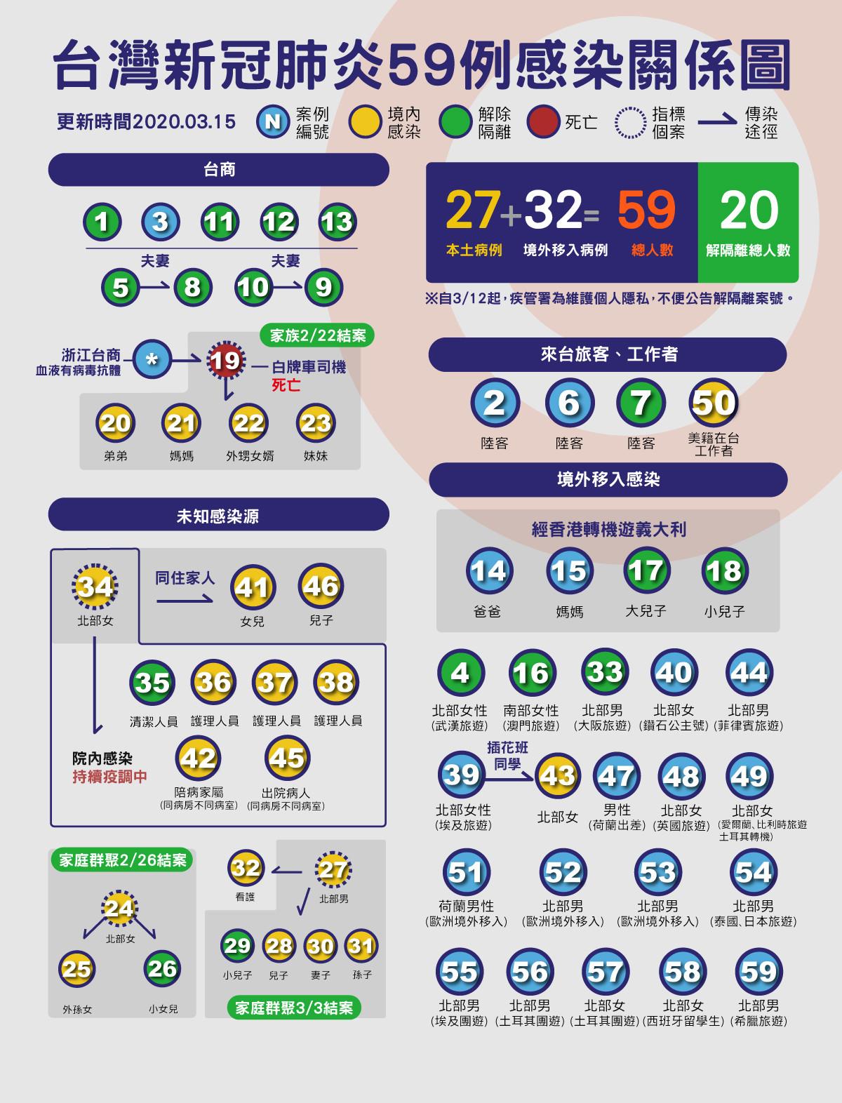 ▲▼59,肺炎,關係圖,地圖( 圖/曾梓倩製)