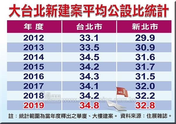 ▲▼大台北新建案平均公設比較統計。(圖/住展雜誌提供)