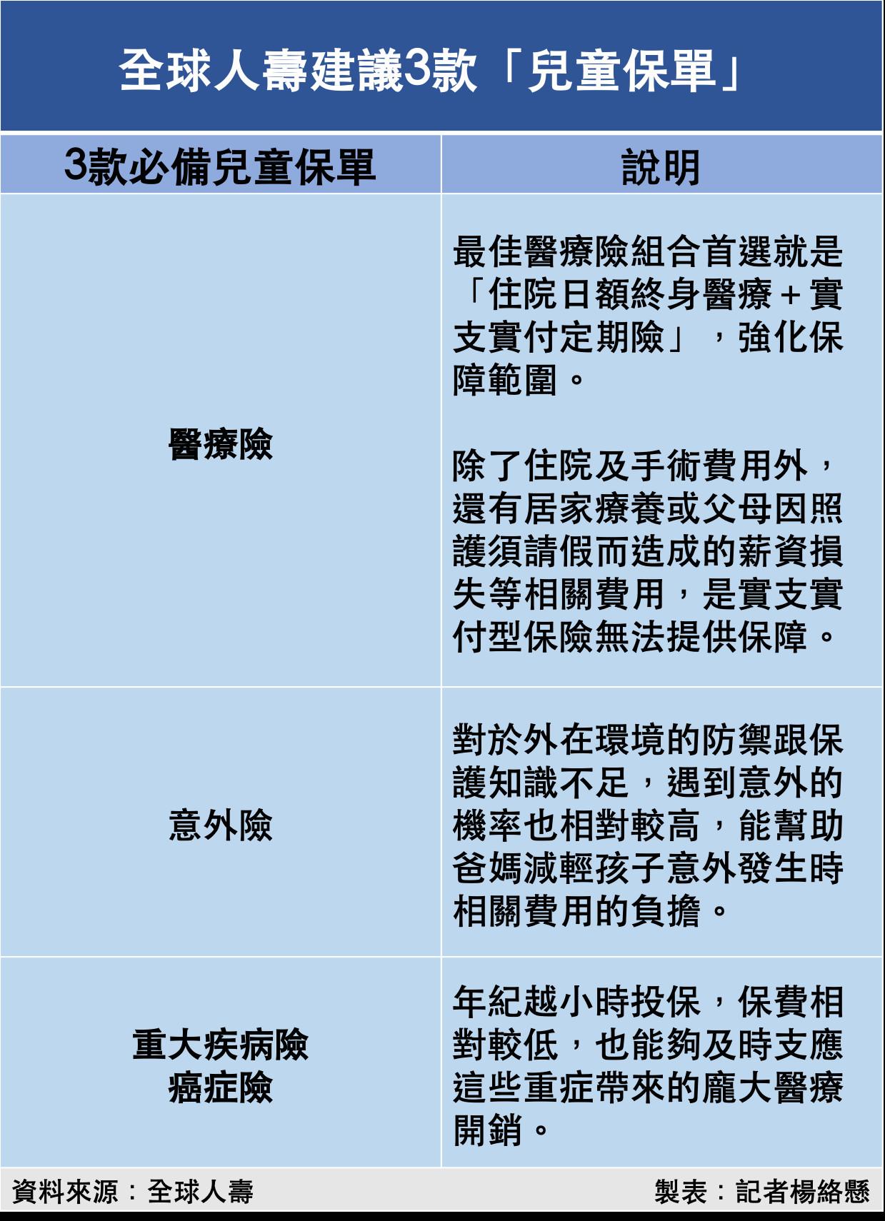 ▲全球人壽建議3款「兒童保單」。(圖/記者楊絡懸製表)