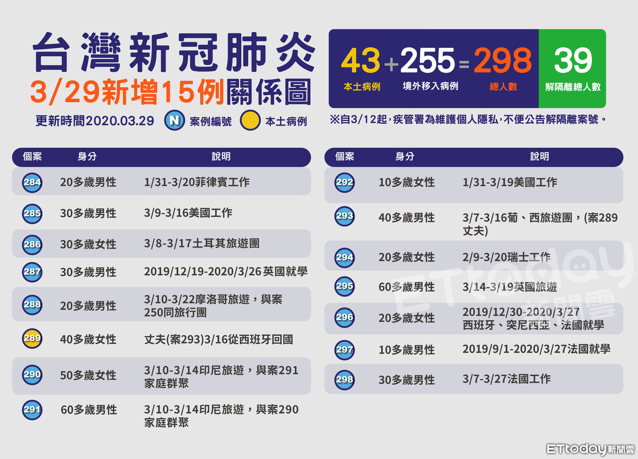 最新15例「感染路徑」曝光「逢甲李鍾碩」看記者會驚:跟我搭同一班機 ...