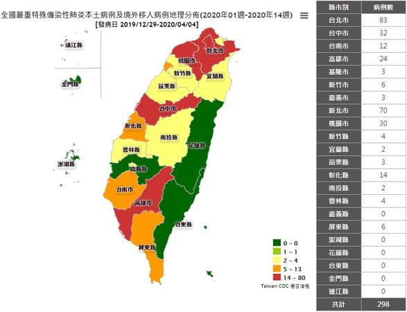 7縣市增確診「台中最多」!全台298例分布曝:台北83、新北70 第三名變了