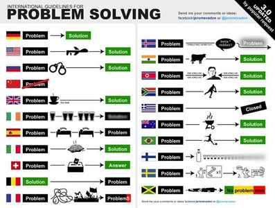 一張圖看懂世界各國如何處理問題