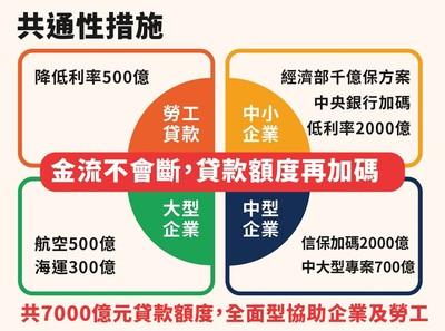 企業紓困射三箭 經濟部:加碼2000億元協助中大型融資
