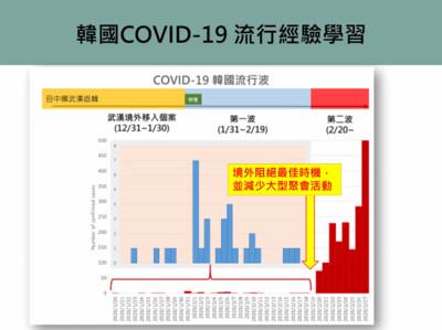 南韓疫情逆轉靠「大規模篩檢」 從日確診千人降至百人