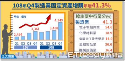 半導體佈局發威 去年Q4固定資產增購創單季新高