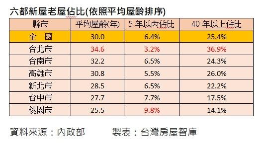 ▲▼六都新屋老屋佔比(依照平均屋齡排序)。(圖/台灣房屋提供)