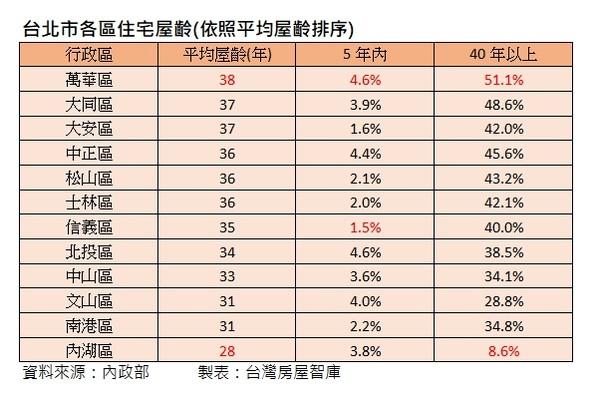 ▲▼台北市各區住宅屋齡佔比(依照平均屋齡排序)。(圖/台灣房屋提供)