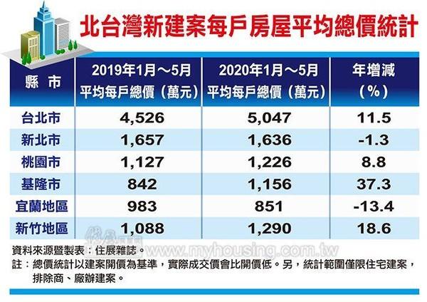 ▲▼北台灣新建案每戶房屋平均總價統計。(圖/住展雜誌提供)