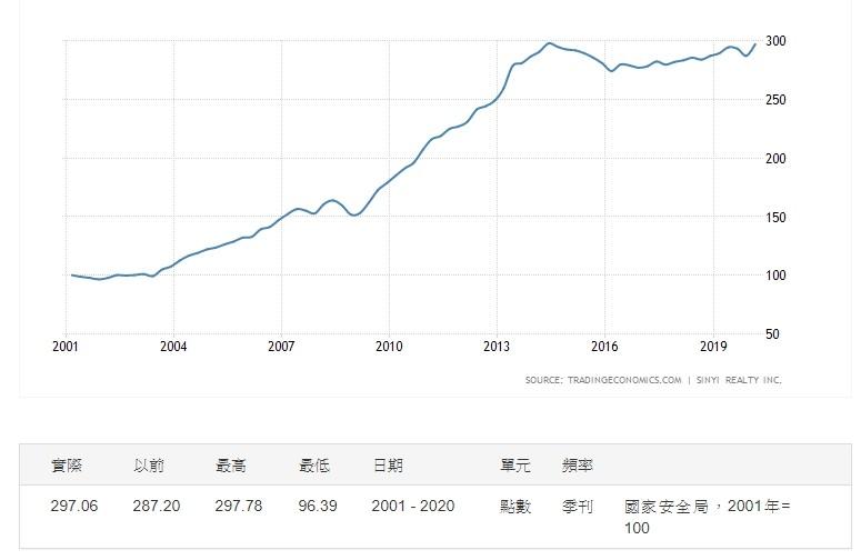 ▲▼台灣房價指數。(圖/翻攝自tradingeconomics.com)