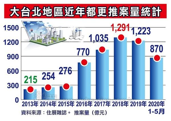 ▲▼大台北地區近年都更推案量統計。(圖/住展雜誌提供)