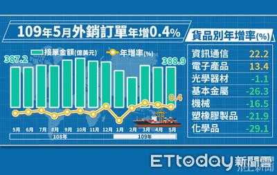 5G、遠距商機需求強勁 資通訊產品五月外銷訂單創單月新高