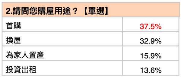 ▲▼買房,疫情,剛性需求,台灣房屋。(圖/記者林裕豐攝)