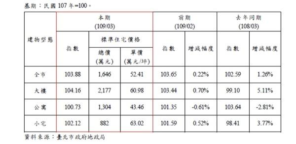▲▼北市地政局統計全市價量變化。(圖/北市地政局提供)