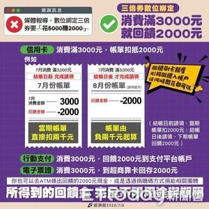 數位綁定三倍券「花5000賺2000?」 一張圖看清消費、回饋金流程