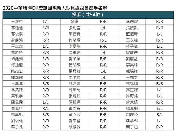 中職/選秀公布123人名單一覽表 投手高達54人