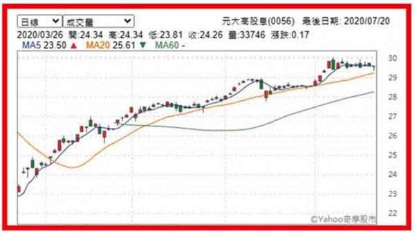 元大高股息(0056)自3月下旬以來,走勢一路攀高,從23元站上29元。