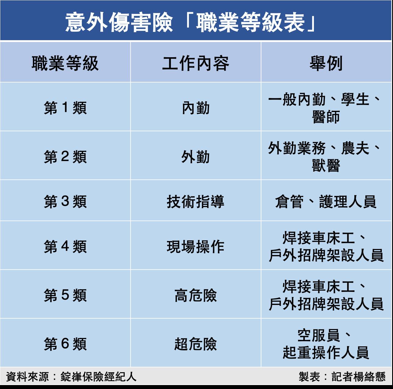 ▲意外傷害險「職業等級表」。(圖/記者楊絡懸製表)