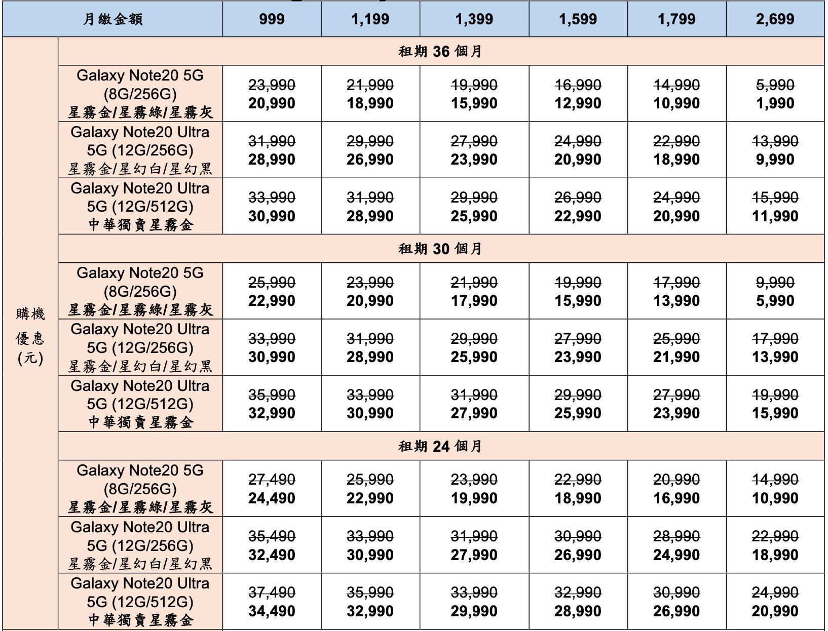 ▲▼中華電信Samsung Galaxy Note 20 5G旗艦系列購機方案。(圖/中華電提供)