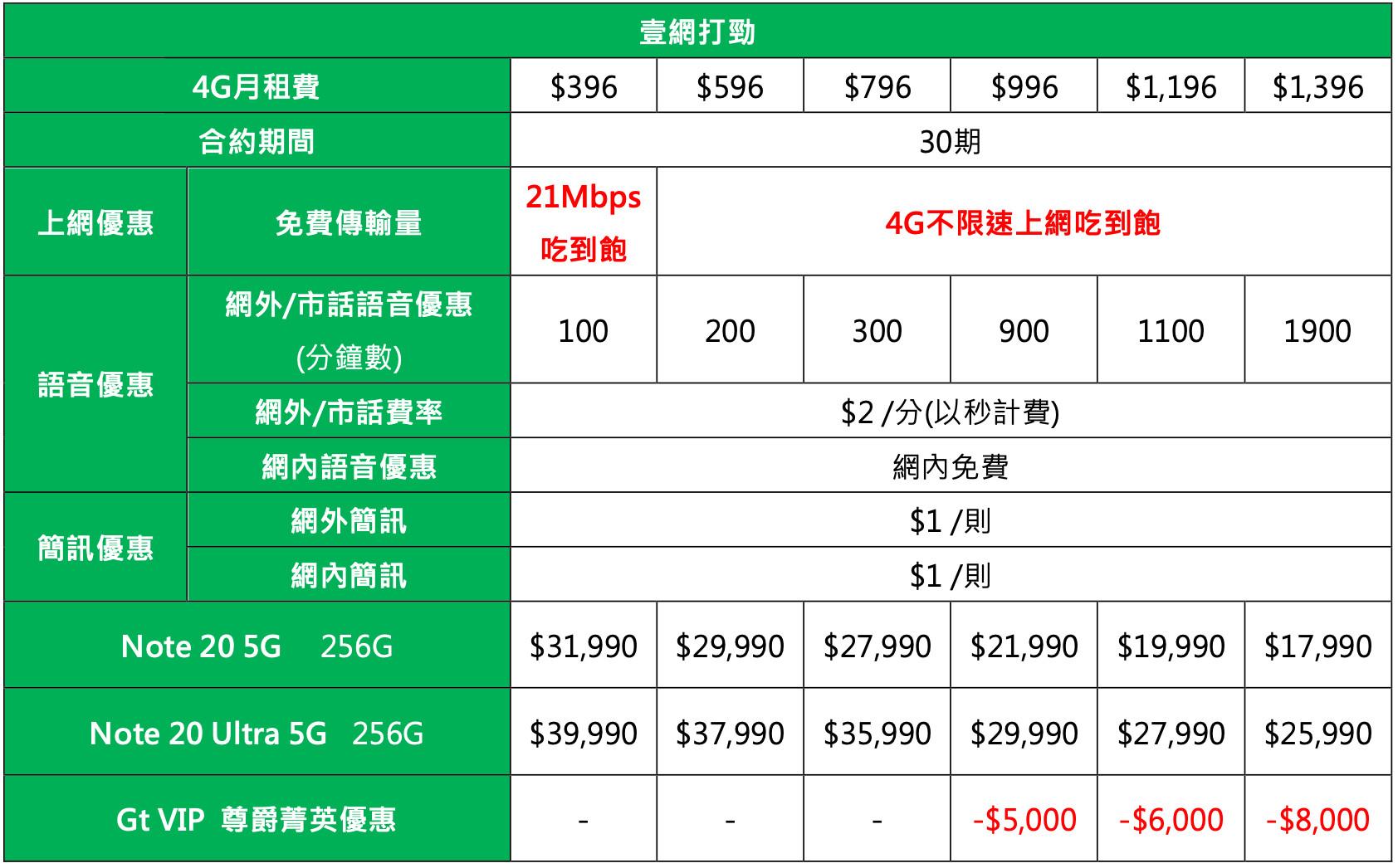 ▲▼亞太Galaxy Note20系列壹網打勁資費。(圖/亞太電信提供)