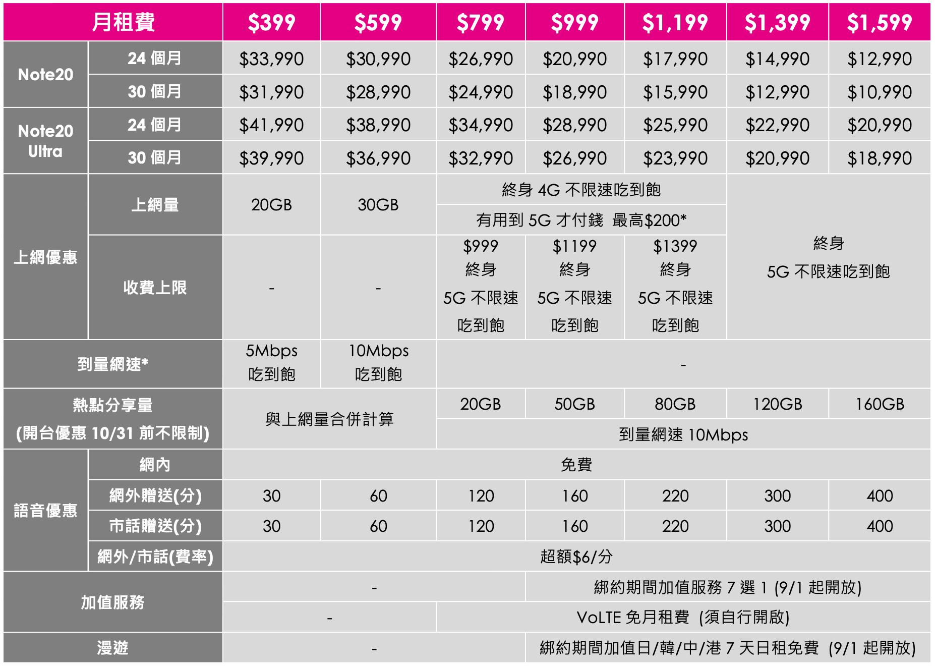 ▲▼台灣之星SAMSUNG Galaxy Note20 系列資費表。(圖/台灣之星提供)