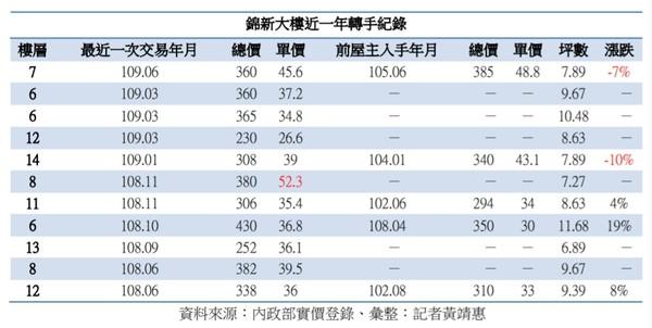 ▲▼錦新大樓近一年轉手交易紀錄。(圖/記者黃靖惠製表)