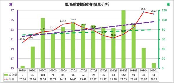 ▲▼鳳鳴重劃區交易價量變化。(圖/新北市地政局提供)