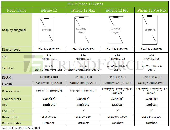 ▲▼iPhone 12系列規格與售價預測。(圖/翻攝自集邦TrendForce官網)