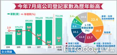 公司登記數71.2萬家創新高 台北市公司登記資本額全台冠軍