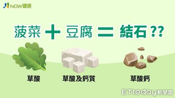 菠菜豆腐湯可能造成結石嗎? 醫師點出2大關鍵原因 | ETtoday探索