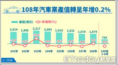 汽車外銷市場回溫 前八月進口新車掛牌占比突破五成