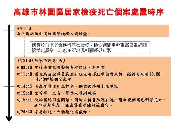 快訊/高雄婦從上海返台 居家檢疫第5天驚傳在家中死亡!