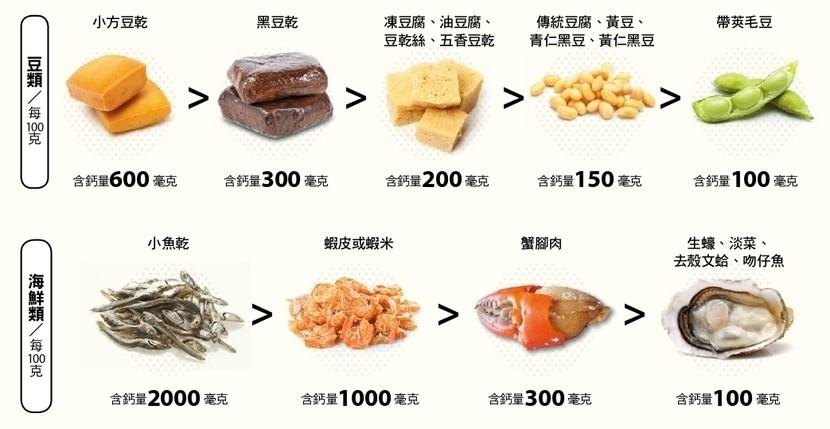 六大類食物 維生素D 鈣質 食物 骨質疏鬆 骨骼