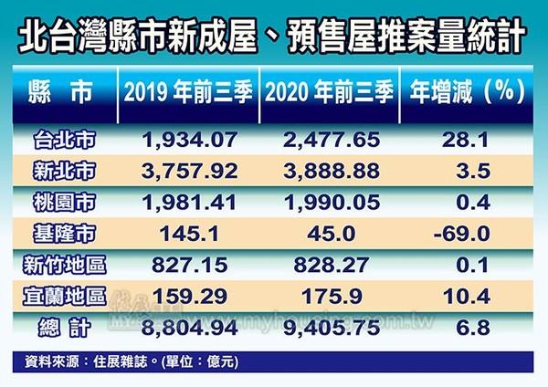 ▲▼ 北台灣縣市新成屋、預售屋推案量統計。(圖/住展雜誌提供)