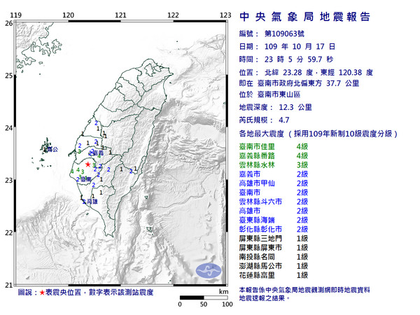 快訊/2分鐘連2震 今天第七震!台南23:05發生規模4.7地震