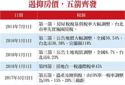 理財周刊/台灣的房市怎麼了?