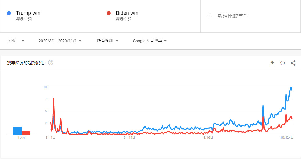 ▲▼「川普贏」在Google的搜尋次數超過「拜登贏」。(圖/翻攝自Goole Trends)