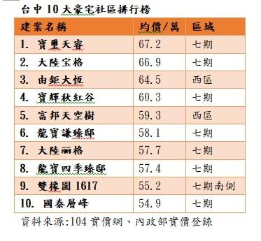 ▲▼台中10大豪宅社區排行榜。(圖/立智國際提供)