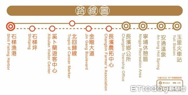 台灣好行玉長豐濱線開行免費試乘 中途轉乘東海岸可遊透透 | ETtoda