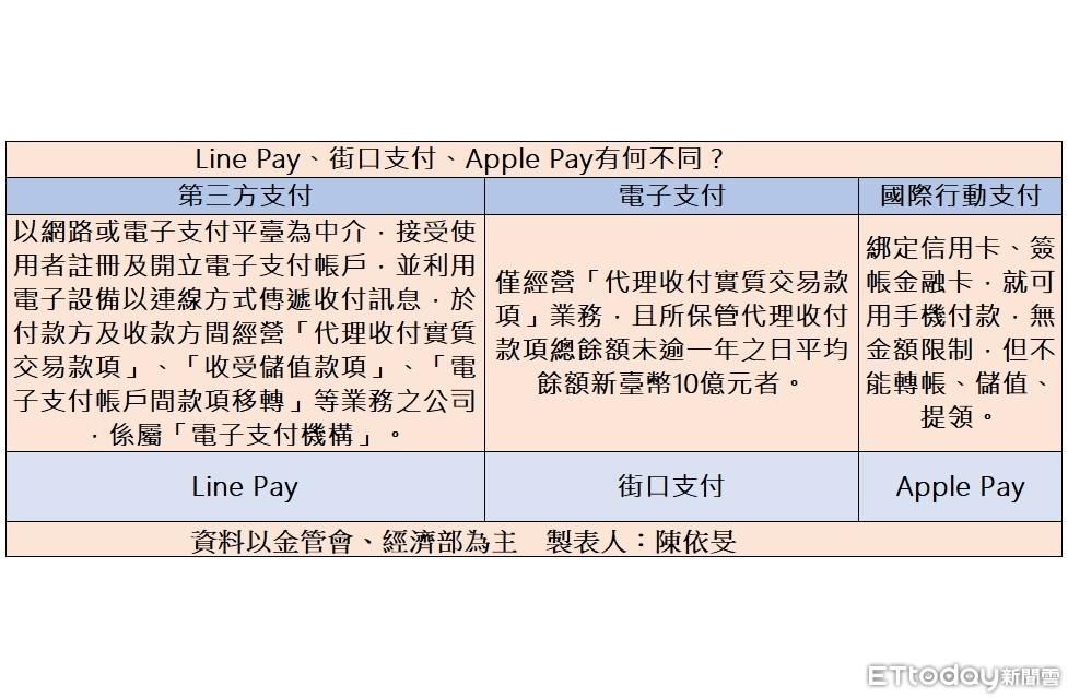 一張圖搞懂Apple Pay、Line Pay、街口支付有何不同
