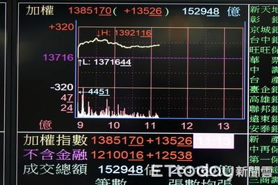 台股再創收盤新高!台積電漲逾1% 指數大漲161點收13878點