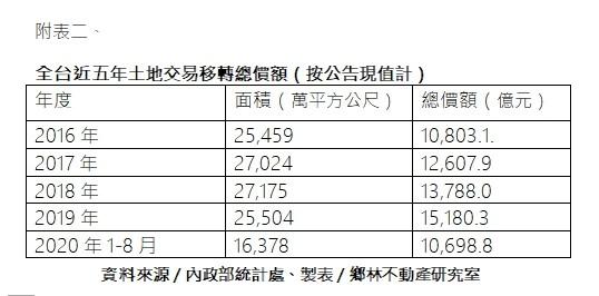 ▲▼ 全台近五年土地交易移轉總價額(按公告現值計) 。(圖/鄉林不動產提供)
