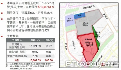 台電斥資百億活化南港資產 東區門戶起點「市值上看300億元」