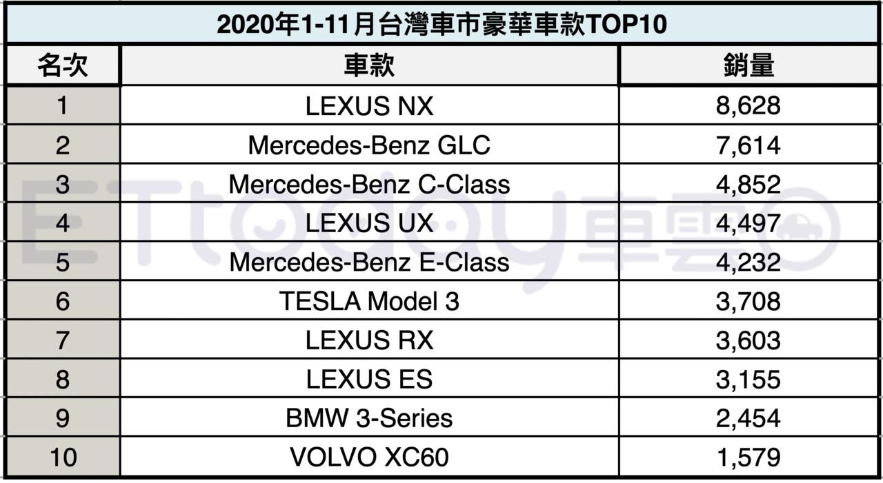 2020豪华车前十强/宾士、LEXUS争龙头厮杀激烈特斯拉冲上第6