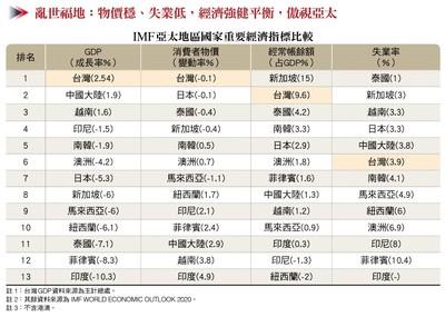 GDP成長率稱霸亞太!「5張圖」凸顯台灣經濟奇蹟