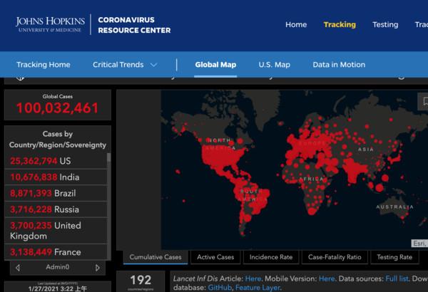 快訊/美約翰霍普金斯大學:全球COVID-19確診超過1億例!   ET