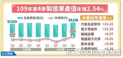 製造業Q4產值轉正「年增2.54%」 終結連七季負成長