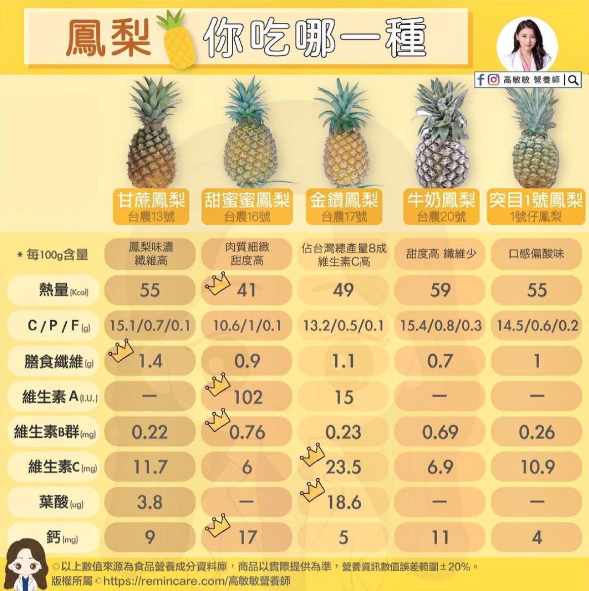 鳳梨,營養,食譜,健康,飲食