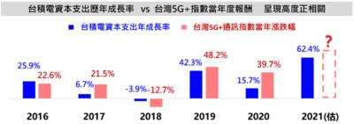 5G指數與台積電資本支出成長具高連動 法人:逢回是佈局機會