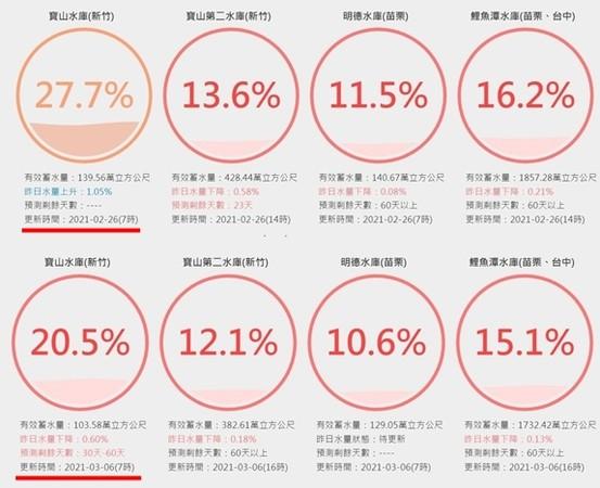 寶山水庫水量剩20%、寶二12% 經濟部開放園區「鑿井取水」 | ETt