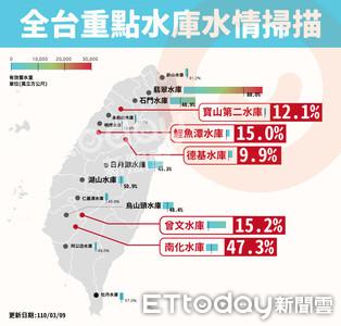 全台水庫水情曝光!北中南「六大水庫」蓄水率低於二成